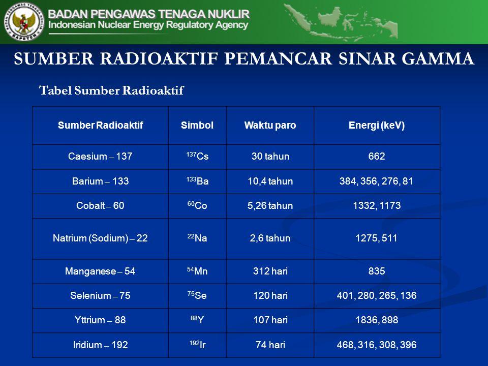 Tabel Sumber Radioaktif Sumber RadioaktifSimbolWaktu paroEnergi (keV) Caesium – 137 137 Cs30 tahun662 Barium – 133 133 Ba10,4 tahun384, 356, 276, 81 Cobalt – 60 60 Co5,26 tahun1332, 1173 Natrium (Sodium) – 22 22 Na2,6 tahun1275, 511 Manganese – 54 54 Mn312 hari835 Selenium – 75 75 Se120 hari401, 280, 265, 136 Yttrium – 88 88 Y107 hari1836, 898 Iridium – 192 192 Ir74 hari468, 316, 308, 396 SUMBER RADIOAKTIF PEMANCAR SINAR GAMMA
