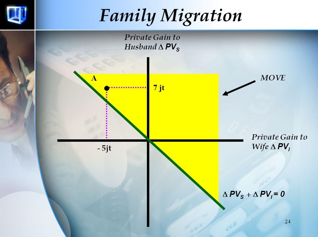 Jawab PV Suami : PV Tujuan – PV Asal = 22jt – 15 jt = 7 jt PV Istri : PV Tujuan – PV Asal = 0 – 5 = - 5 jt 23