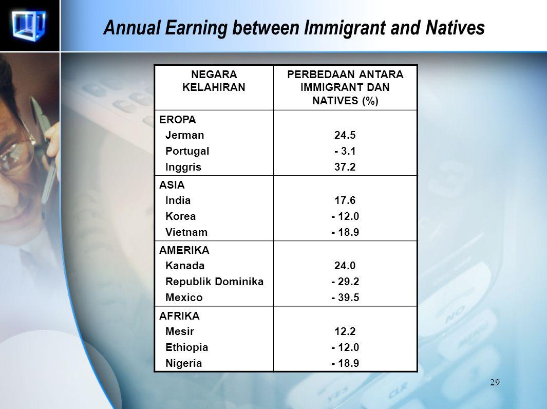 28 Annual Earning between Immigrant and Natives Barry R. Chiswick : Pada awal kedatangan, upah imigran lebih rendah karena masih penyesuaian. Setelah