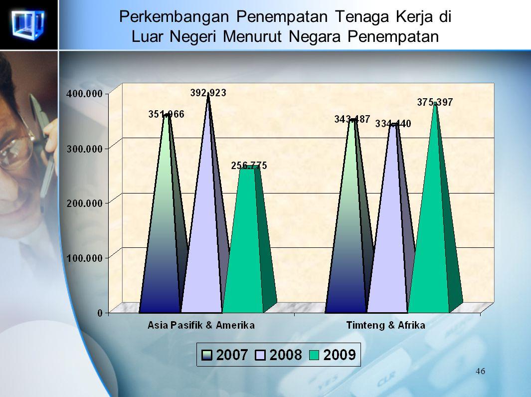 45 PENEMPATAN TKI KE LUAR NEGERI Periode Januari – Agustus 2008 NEGARAPRIAWANITAPRIA+WANITA Arab Saudi2250 Malaysia11.8867.43119.317 Singapura02.370 H