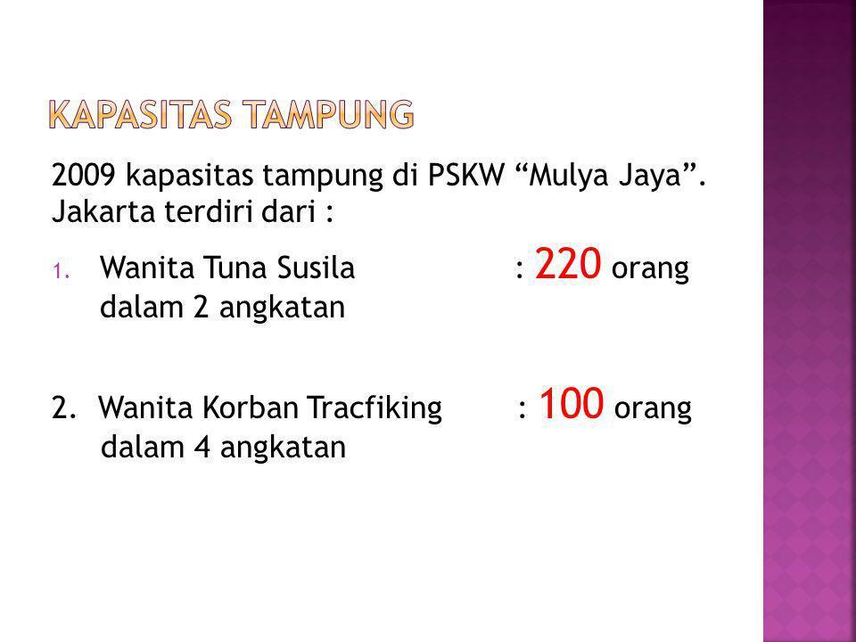 """2009 kapasitas tampung di PSKW """"Mulya Jaya"""". Jakarta terdiri dari : 1. Wanita Tuna Susila : 220 orang dalam 2 angkatan 2. Wanita Korban Tracfiking : 1"""