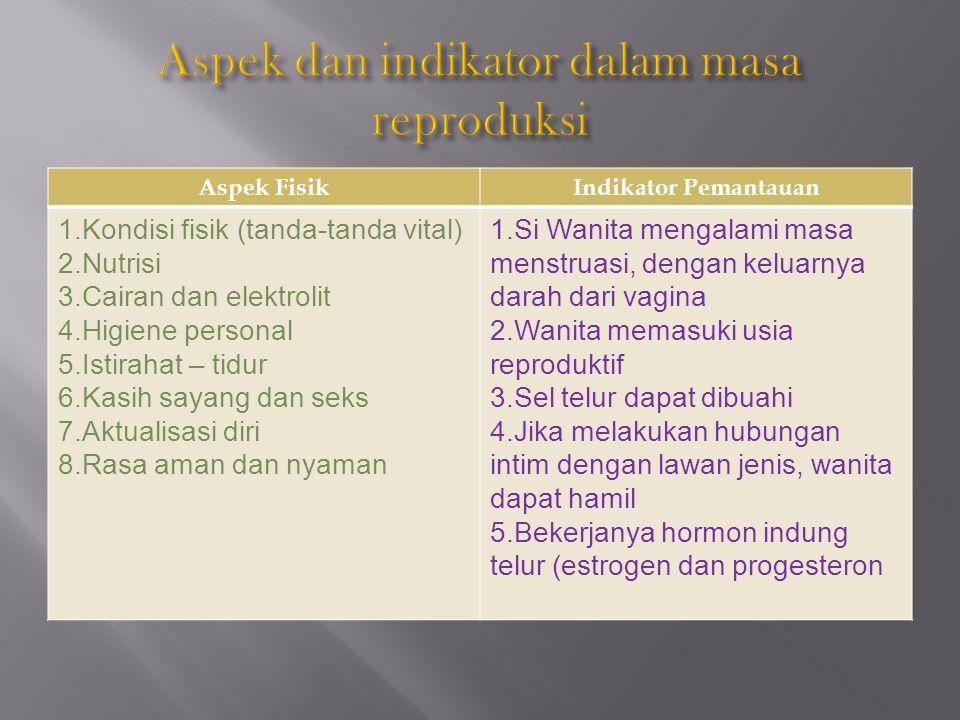 Aspek FisikIndikator Pemantauan 1.Kondisi fisik (tanda-tanda vital) 2.Nutrisi 3.Cairan dan elektrolit 4.Higiene personal 5.Istirahat – tidur 6.Kasih s