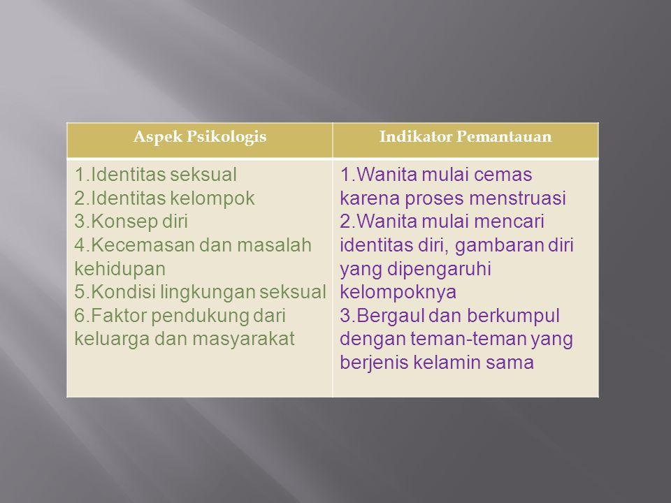 Aspek PsikologisIndikator Pemantauan 1.Identitas seksual 2.Identitas kelompok 3.Konsep diri 4.Kecemasan dan masalah kehidupan 5.Kondisi lingkungan sek