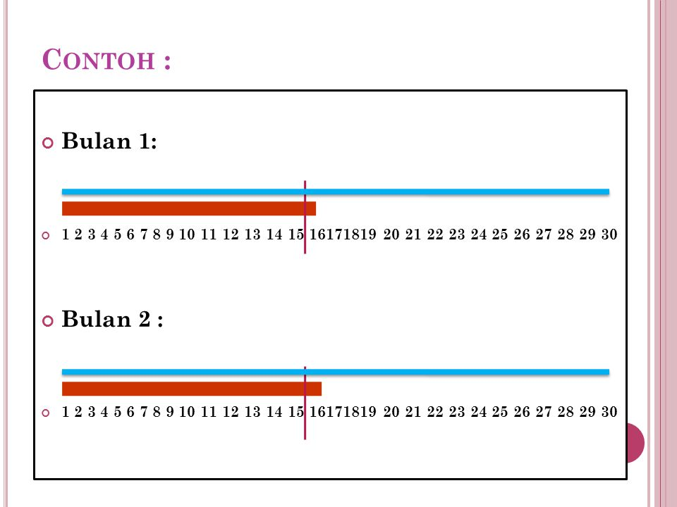 C ONTOH : Bulan 1: 1 2 3 4 5 6 7 8 9 10 11 12 13 14 15 16171819 20 21 22 23 24 25 26 27 28 29 30 Bulan 2 : 1 2 3 4 5 6 7 8 9 10 11 12 13 14 15 1617181