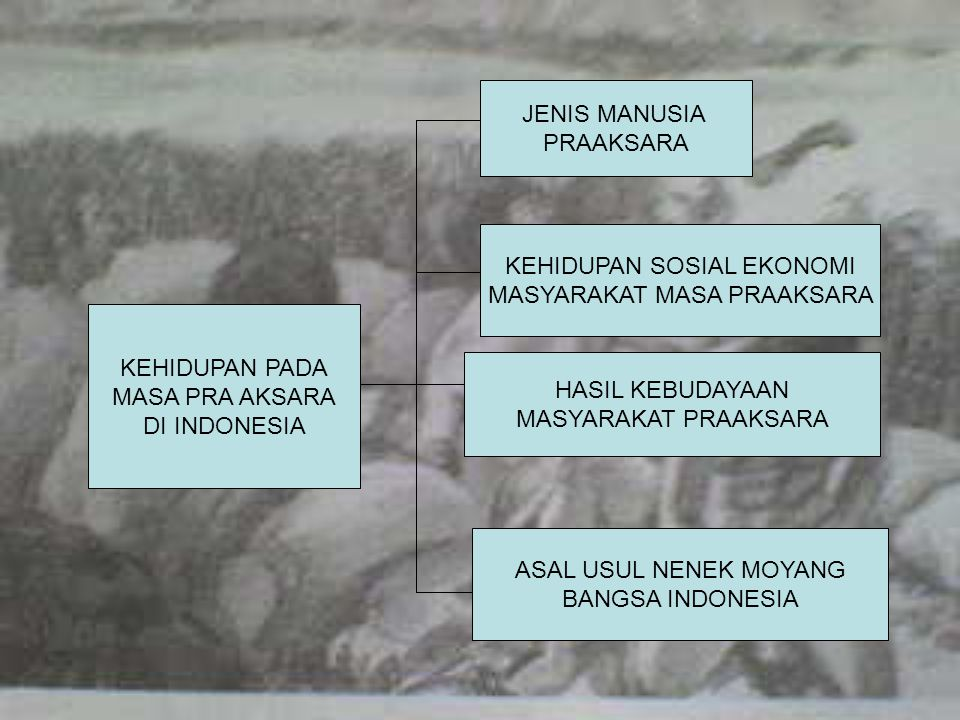 KEHIDUPAN PADA MASA PRA AKSARA DI INDONESIA JENIS MANUSIA PRAAKSARA KEHIDUPAN SOSIAL EKONOMI MASYARAKAT MASA PRAAKSARA HASIL KEBUDAYAAN MASYARAKAT PRAAKSARA ASAL USUL NENEK MOYANG BANGSA INDONESIA