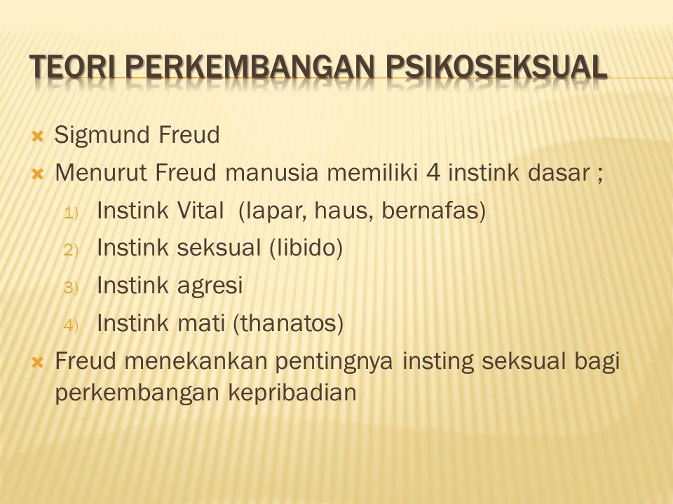  Sigmund Freud  Menurut Freud manusia memiliki 4 instink dasar ; 1) Instink Vital (lapar, haus, bernafas) 2) Instink seksual (libido) 3) Instink agr