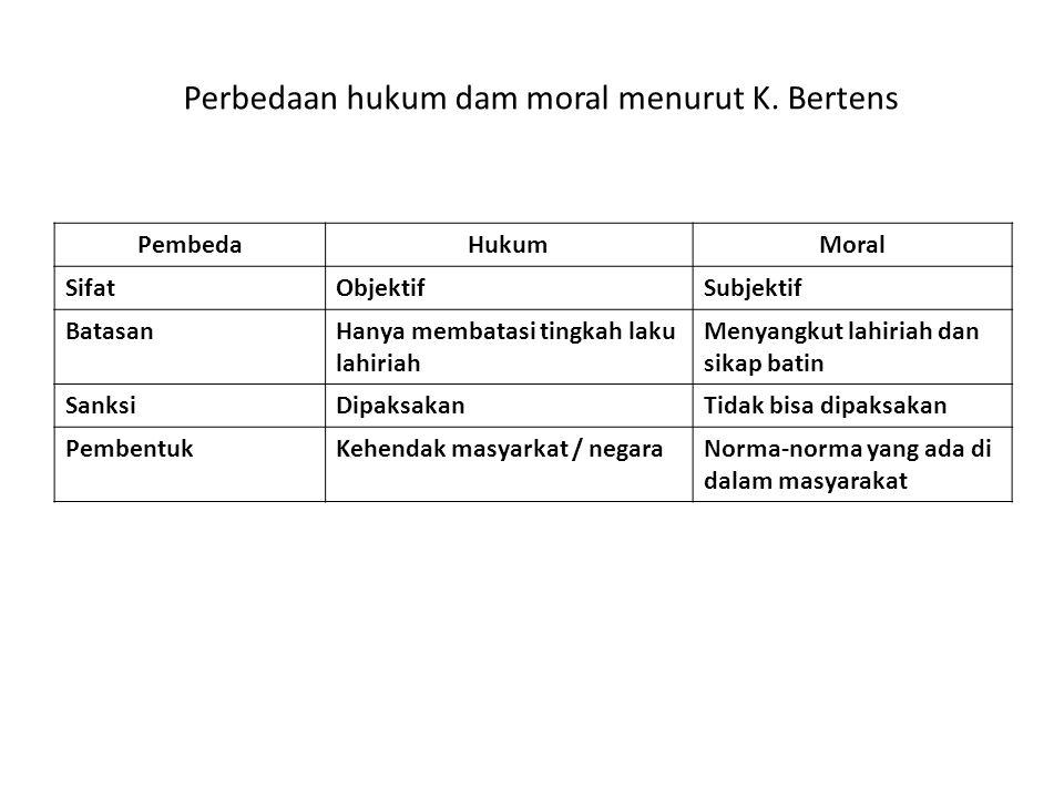Perbedaan hukum dam moral menurut K.