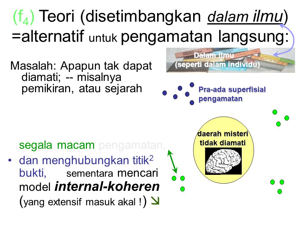 (f) Theory (with equilibration in Sci.) as an alternative to direct sight: Hanya menambahkan peng- amatan lebih tradisional .