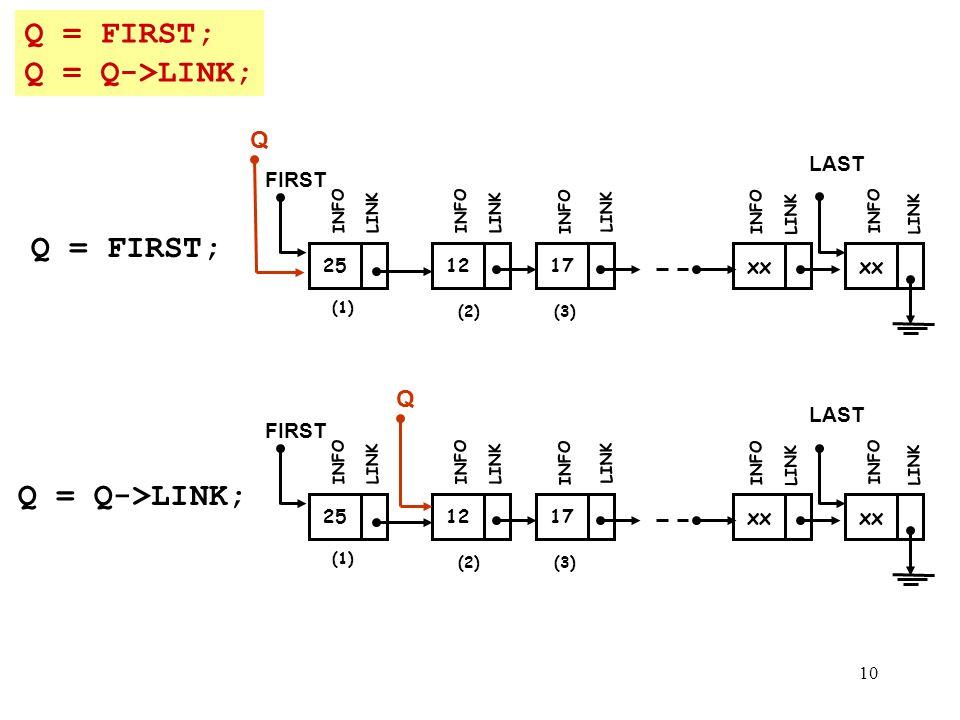 10 Q = FIRST; Q = Q->LINK; Q = FIRST; Q = Q->LINK; (1) 12 FIRST INFO LINK 17 INFO LINK xx INFO LINK xx LAST INFO LINK (2)(3) 25 INFO LINK Q (1) 12 FIR