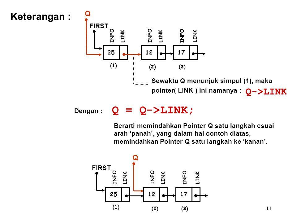 11 Q = Q->LINK; Keterangan : (1) 12 FIRST INFO LINK 17 INFO LINK (2)(3) 25 INFO LINK Q Sewaktu Q menunjuk simpul (1), maka pointer( LINK ) ini namanya : Q->LINK Dengan : Berarti memindahkan Pointer Q satu langkah esuai arah 'panah', yang dalam hal contoh diatas, memindahkan Pointer Q satu langkah ke 'kanan'.