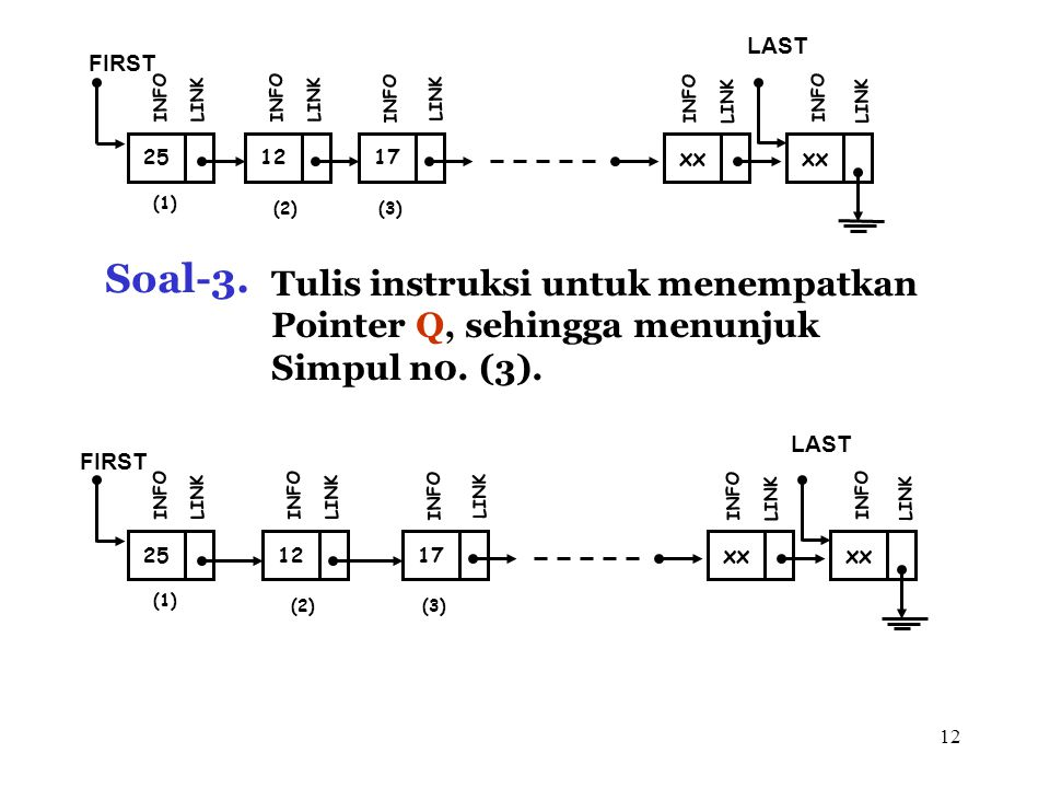 12 (1) 12 FIRST INFO LINK 17 INFO LINK xx INFO LINK xx LAST INFO LINK (2)(3) 25 INFO LINK Soal-3. Tulis instruksi untuk menempatkan Pointer Q, sehingg