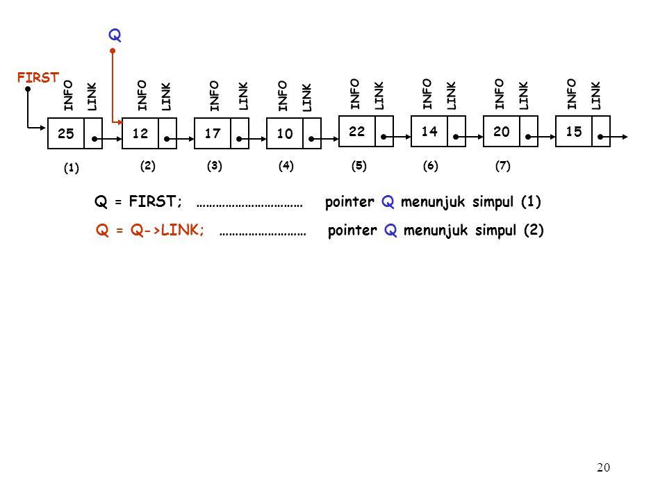 20 12 FIRST INFO LINK 17 INFO LINK 10 INFO LINK 25 INFO LINK Q Q = FIRST; …………………………… pointer Q menunjuk simpul (1) Q = Q->LINK; ……………………… pointer Q m