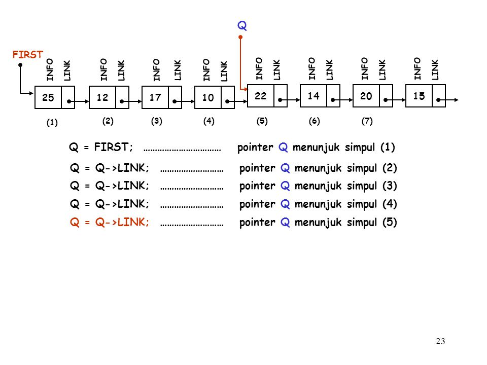 23 12 FIRST INFO LINK 17 INFO LINK 10 INFO LINK 25 INFO LINK Q Q = FIRST; …………………………… pointer Q menunjuk simpul (1) Q = Q->LINK; ……………………… pointer Q m