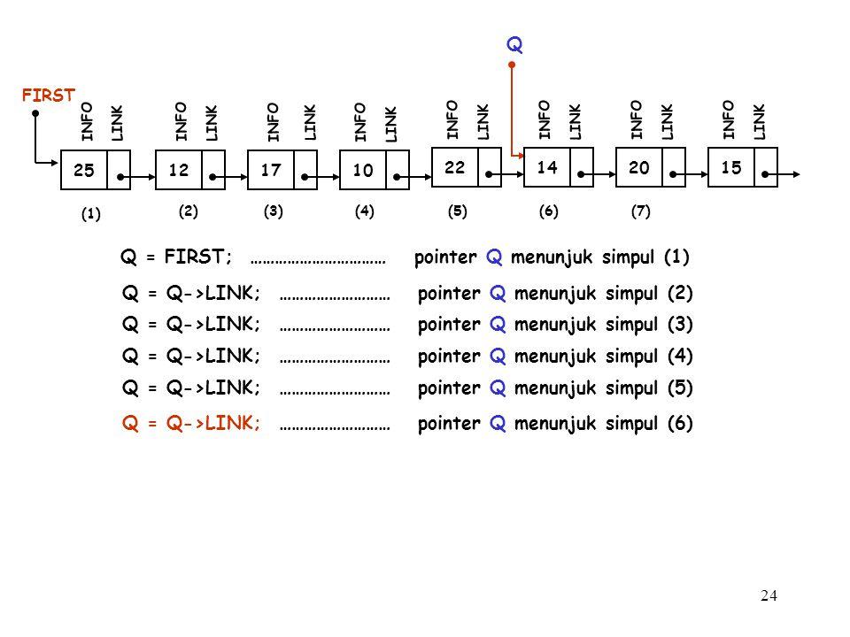 24 12 FIRST INFO LINK 17 INFO LINK 10 INFO LINK 25 INFO LINK Q Q = FIRST; …………………………… pointer Q menunjuk simpul (1) Q = Q->LINK; ……………………… pointer Q m