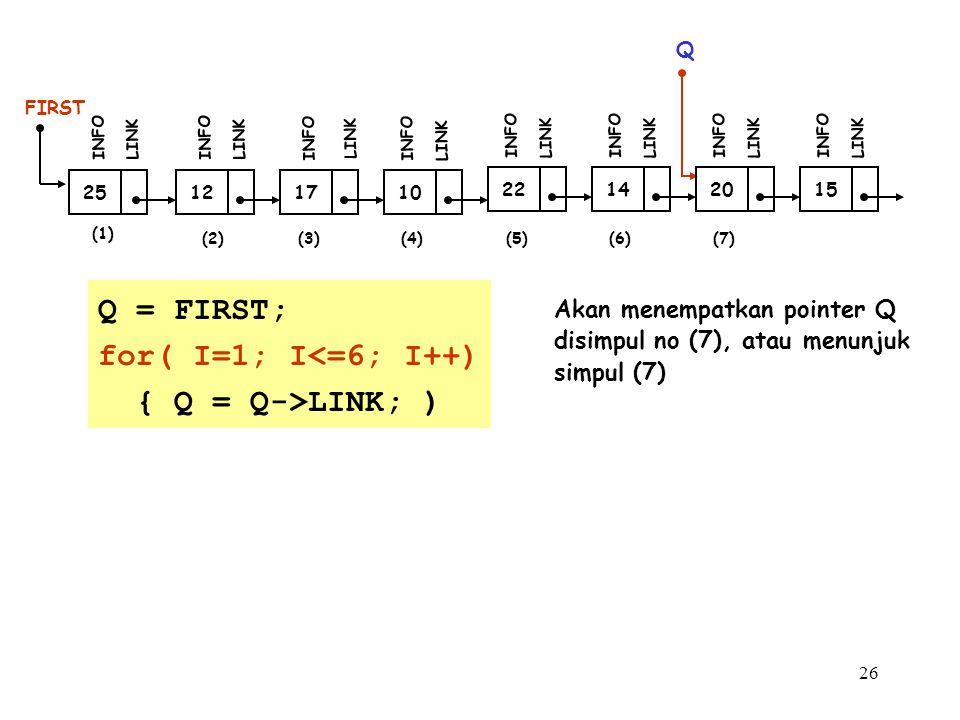 26 (1) 12 FIRST INFO LINK 17 INFO LINK 10 INFO LINK (2)(3) 25 INFO LINK Q Q = FIRST; for( I=1; I<=6; I++) { Q = Q->LINK; ) 22 INFO LINK 14 INFO LINK 20 INFO LINK 15 INFO LINK (4)(5)(6)(7) Akan menempatkan pointer Q disimpul no (7), atau menunjuk simpul (7)