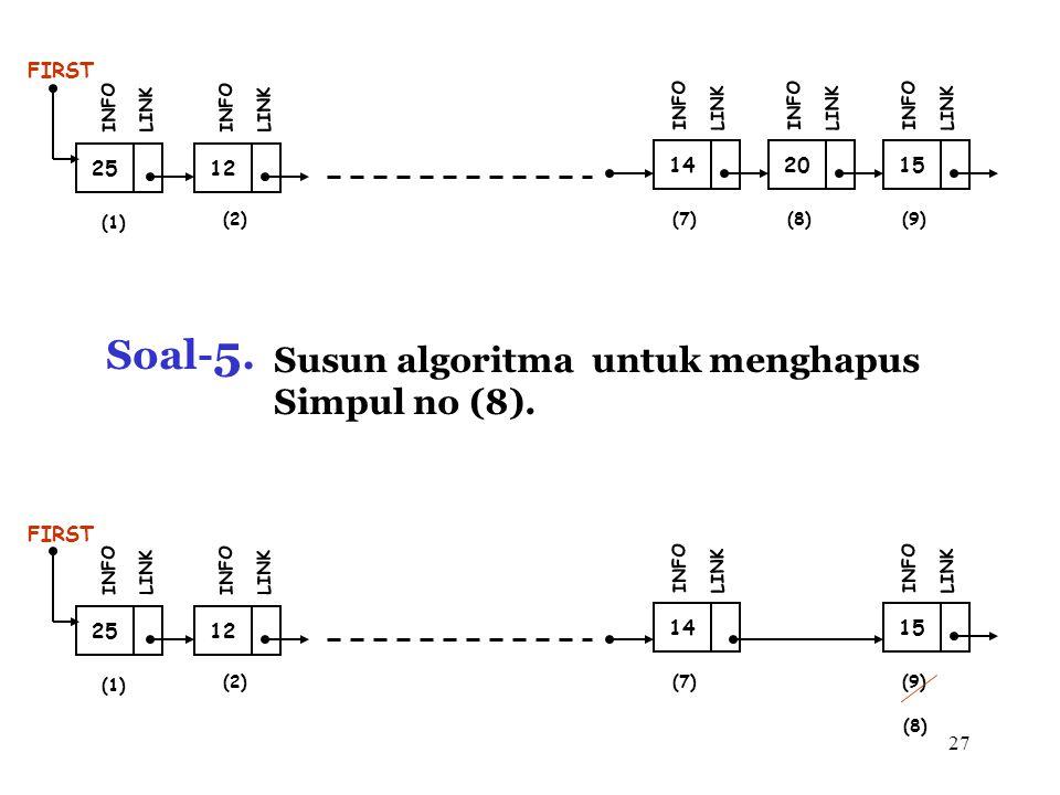 27 Soal- 5. Susun algoritma untuk menghapus Simpul no (8). 12 FIRST INFO LINK 25 INFO LINK 14 INFO LINK 20 INFO LINK 15 INFO LINK (1) (2)(7)(7)(8)(8)(