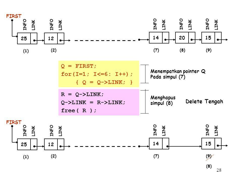 28 12 FIRST INFO LINK 25 INFO LINK 14 INFO LINK 20 INFO LINK 15 INFO LINK (1) (2)(7)(7)(8)(8)(9)(9) 12 FIRST INFO LINK 25 INFO LINK 14 INFO LINK 15 INFO LINK (1) (2)(7)(7)(9)(9) (8)(8) Q = FIRST; for(I=1; I<=6: I++); { Q = Q->LINK; } Menempatkan pointer Q Pada simpul (7) Menghapus simpul (8) R = Q->LINK; Q->LINK = R->LINK; free( R ); Delete Tengah