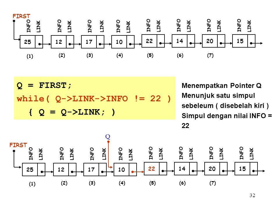 32 12 FIRST INFO LINK 17 INFO LINK 10 INFO LINK 25 INFO LINK 22 INFO LINK 14 INFO LINK 20 INFO LINK 15 INFO LINK (1) (2)(3)(4)(5)(6)(7) (1) 12 FIRST INFO LINK 17 INFO LINK 10 INFO LINK (2)(3) 25 INFO LINK Q 22 INFO LINK 14 INFO LINK 20 INFO LINK 15 INFO LINK (4)(5)(6)(7) Q = FIRST; while( Q->LINK->INFO != 22 ) { Q = Q->LINK; ) Menempatkan Pointer Q Menunjuk satu simpul sebeleum ( disebelah kiri ) Simpul dengan nilai INFO = 22