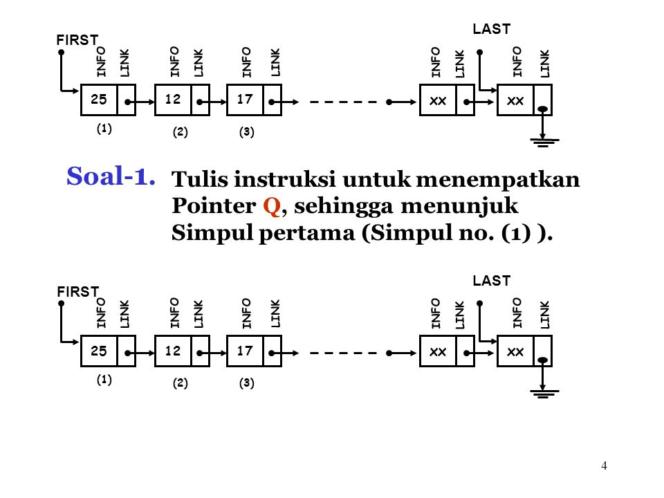 4 (1) 12 FIRST INFO LINK 17 INFO LINK xx INFO LINK xx LAST INFO LINK (2)(3) 25 INFO LINK Soal- 1. Tulis instruksi untuk menempatkan Pointer Q, sehingg