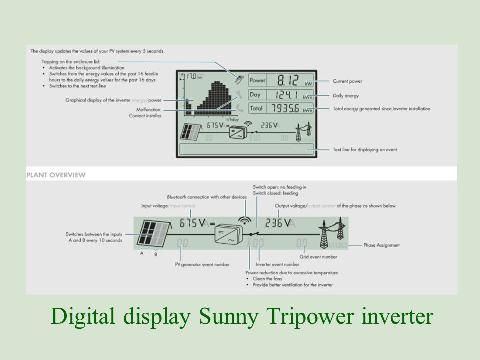 Digital display Sunny Tripower inverter