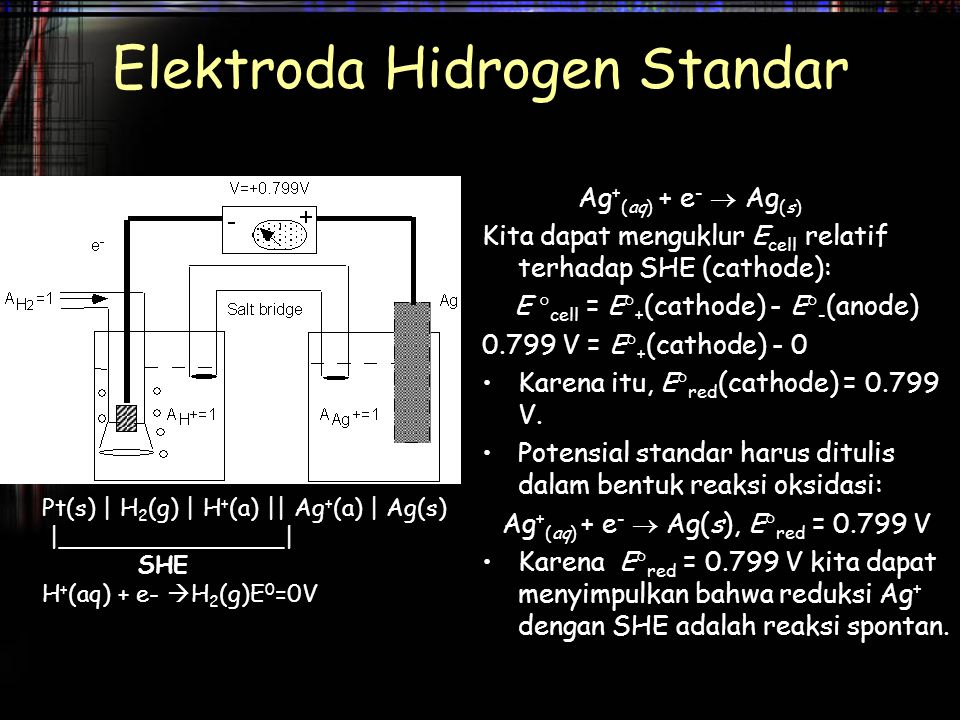Pt(s) | H 2 (g) | H + (a) || Ag + (a) | Ag(s) |_______________| SHE H + (aq) + e-  H 2 (g)E 0 =0V Elektroda Hidrogen Standar Ag + (aq) + e -  Ag (s)