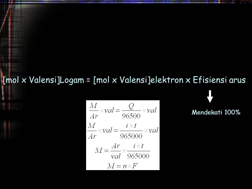 [mol x Valensi]Logam = [mol x Valensi]elektron x Efisiensi arus Mendekati 100%