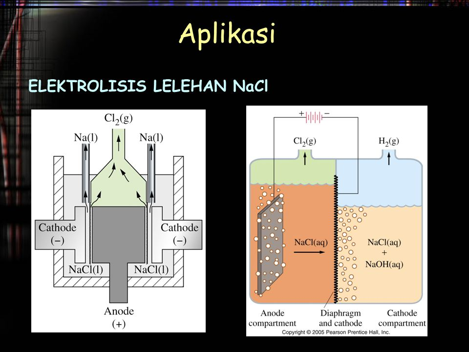 Aplikasi ELEKTROLISIS LELEHAN NaCl