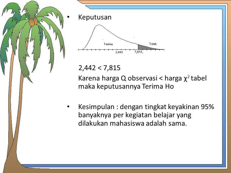 Keputusan 2,442 < 7,815 Karena harga Q observasi < harga χ 2 tabel maka keputusannya Terima Ho Kesimpulan : dengan tingkat keyakinan 95% banyaknya per