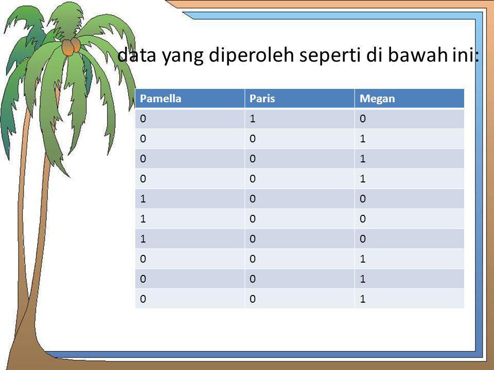 data yang diperoleh seperti di bawah ini: PamellaParisMegan 010 001 001 001 100 100 100 001 001 001