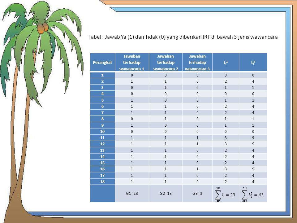 Perangkat Jawaban terhadap wawancara 1 Jawaban terhadap wawancara 2 Jawaban terhadap wawancara 3 Li1Li1 Li2Li2 100000 211024 301011 400000 510011 6110