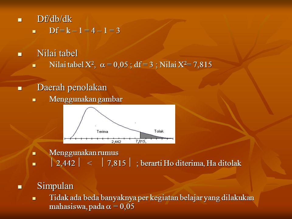 Df/db/dk Df/db/dk Df = k – 1 = 4 – 1 = 3 Df = k – 1 = 4 – 1 = 3 Nilai tabel Nilai tabel Nilai tabel X 2,  = 0,05 ; df = 3 ; Nilai X 2 = 7,815 Nilai t