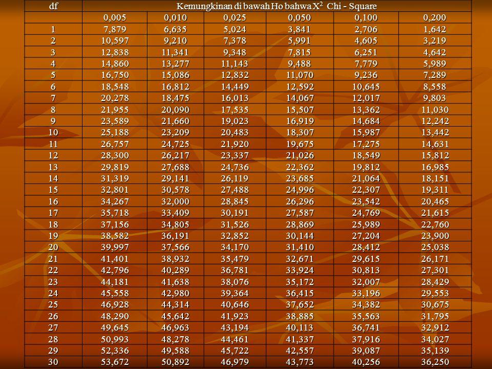 df Kemungkinan di bawah Ho bahwa X 2 Chi - Square 0,0050,0100,0250,0500,1000,200 17,8796,6355,0243,8412,7061,642 210,5979,2107,3785,9914,6053,219 312,