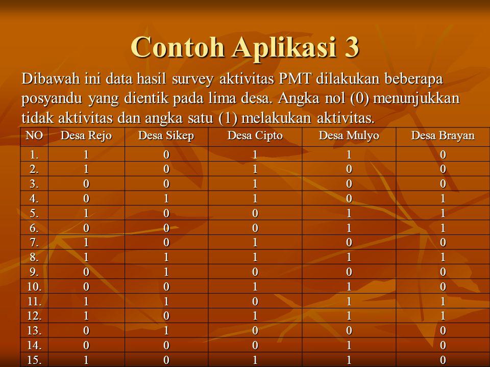 Contoh Aplikasi 3 Dibawah ini data hasil survey aktivitas PMT dilakukan beberapa posyandu yang dientik pada lima desa. Angka nol (0) menunjukkan tidak