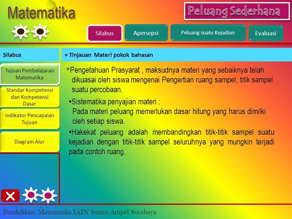 Silabus Evaluasi Silabus+ Tinjauan Materi pokok bahasan Tujuan Pembelajaran Matematika Tujuan Pembelajaran Matematika Standar Kompetensi dan Kompetensi Dasar Standar Kompetensi dan Kompetensi Dasar Indikator Pencapaian Tujuan Indikator Pencapaian Tujuan Diagram Alur  Pendidikan Matematika IAIN Sunan Ampel Surabaya * Pengetahuan Prasyarat, maksudnya materi yang sebaiknya telah dikuasai oleh siswa mengenai Pengertian ruang sampel, titik sampel suatu percobaan.