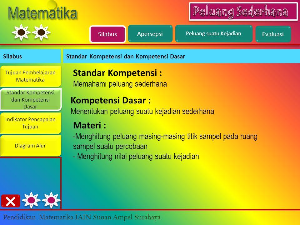 Silabus Standar Kompetensi dan Kompetensi Dasar Tujuan Pembelajaran Matematika Tujuan Pembelajaran Matematika Standar Kompetensi dan Kompetensi Dasar Standar Kompetensi dan Kompetensi Dasar Indikator Pencapaian Tujuan Indikator Pencapaian Tujuan Diagram Alur Pendidikan Matematika IAIN Sunan Ampel Surabaya Standar Kompetensi : Memahami peluang sederhana Apersepsi Peluang suatu Kejadian Evaluasi  Kompetensi Dasar : Menentukan peluang suatu kejadian sederhana Materi : -Menghitung peluang masing-masing titik sampel pada ruang sampel suatu percobaan - Menghitung nilai peluang suatu kejadian