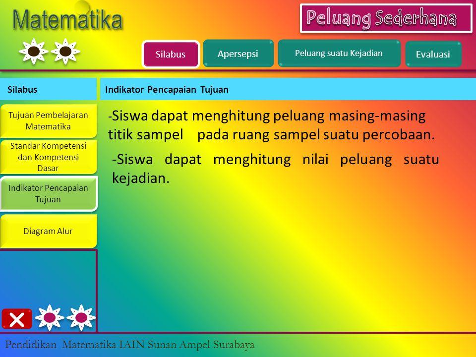 Silabus Indikator Pencapaian Tujuan Tujuan Pembelajaran Matematika Tujuan Pembelajaran Matematika Standar Kompetensi dan Kompetensi Dasar Standar Kompetensi dan Kompetensi Dasar Indikator Pencapaian Tujuan Indikator Pencapaian Tujuan Diagram Alur Pendidikan Matematika IAIN Sunan Ampel Surabaya - Siswa dapat menghitung peluang masing-masing titik sampel pada ruang sampel suatu percobaan.