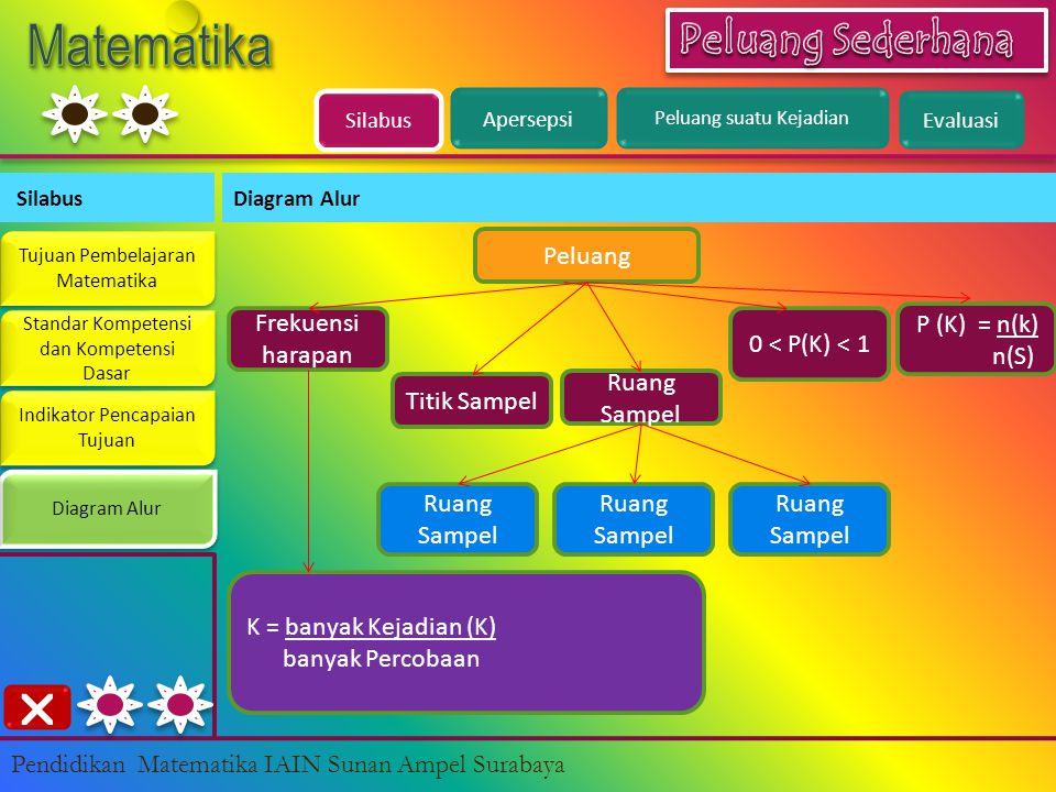 Silabus Diagram Alur Tujuan Pembelajaran Matematika Tujuan Pembelajaran Matematika Standar Kompetensi dan Kompetensi Dasar Standar Kompetensi dan Kompetensi Dasar Indikator Pencapaian Tujuan Indikator Pencapaian Tujuan Diagram Alur Pendidikan Matematika IAIN Sunan Ampel Surabaya Peluang 0 < P(K) < 1 Titik Sampel Ruang Sampel P (K) = n(k) n(S) Ruang Sampel Frekuensi harapan K = banyak Kejadian (K) banyak Percobaan Apersepsi Peluang suatu Kejadian Evaluasi 