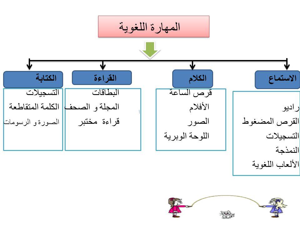 Jenis-Jenis Media Pembelajaran الاستماع (Mendengar) ; Radio Melalui radio mungkin ada siaran berbahasa arab baik dari radio-radio negeri Arab maupun negeri sendiri.