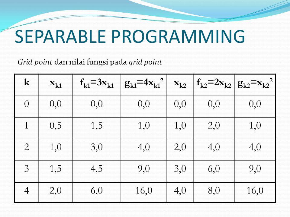 SEPARABLE PROGRAMMING kx k1 f k1 =3x k1 g k1 =4x k1 2 x k2 f k2 =2x k2 g k2 =x k2 2 00,0 10,51,51,0 2,01,0 2 3,04,02,04,0 31,54,59,03,06,09,0 42,06,016,04,08,016,0 Grid point dan nilai fungsi pada grid point