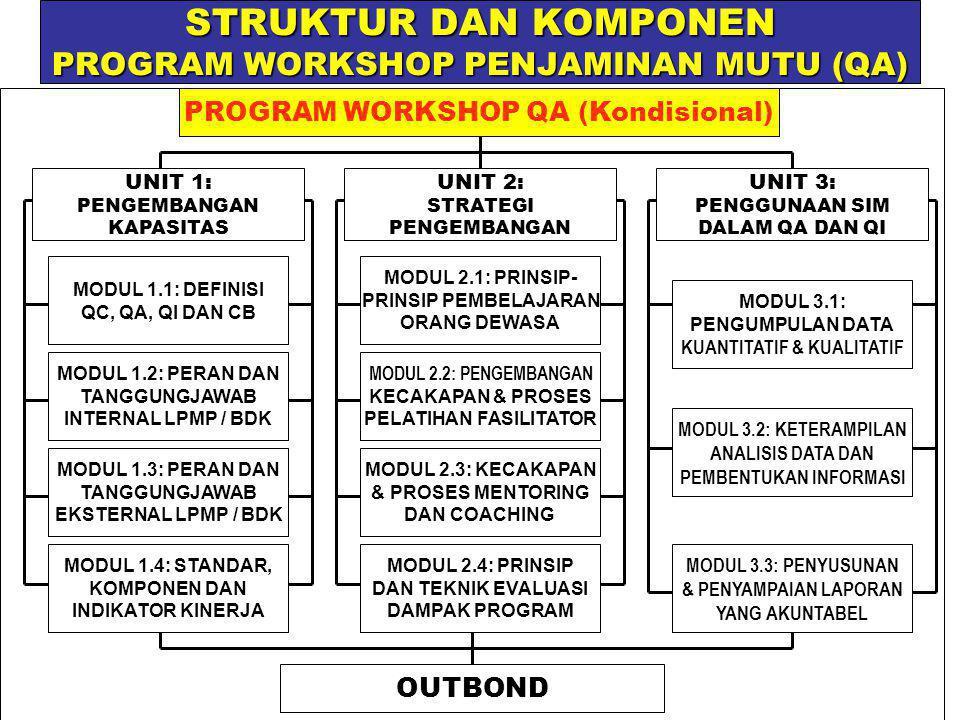 STRUKTUR DAN KOMPONEN PROGRAM WORKSHOP PENJAMINAN MUTU (QA) PROGRAM WORKSHOP QA (Kondisional) UNIT 2: STRATEGI PENGEMBANGAN UNIT 1: PENGEMBANGAN KAPASITAS UNIT 3: PENGGUNAAN SIM DALAM QA DAN QI MODUL 2.1: PRINSIP- PRINSIP PEMBELAJARAN ORANG DEWASA MODUL 2.2: PENGEMBANGAN KECAKAPAN & PROSES PELATIHAN FASILITATOR MODUL 2.3: KECAKAPAN & PROSES MENTORING DAN COACHING MODUL 2.4: PRINSIP DAN TEKNIK EVALUASI DAMPAK PROGRAM MODUL 1.1: DEFINISI QC, QA, QI DAN CB MODUL 1.2: PERAN DAN TANGGUNGJAWAB INTERNAL LPMP / BDK MODUL 1.3: PERAN DAN TANGGUNGJAWAB EKSTERNAL LPMP / BDK MODUL 1.4: STANDAR, KOMPONEN DAN INDIKATOR KINERJA MODUL 3.1: PENGUMPULAN DATA KUANTITATIF & KUALITATIF MODUL 3.2: KETERAMPILAN ANALISIS DATA DAN PEMBENTUKAN INFORMASI MODUL 3.3: PENYUSUNAN & PENYAMPAIAN LAPORAN YANG AKUNTABEL OUTBOND