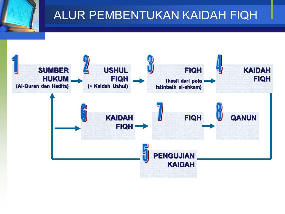 ALUR PEMBENTUKAN KAIDAH FIQH SUMBER HUKUM (Al-Quran dan Hadits) USHUL FIQH (+ Kaidah Ushul) FIQH (hasil dari pola istinbath al-ahkam) FIQH KAIDAH FIQH PENGUJIAN KAIDAH QANUN