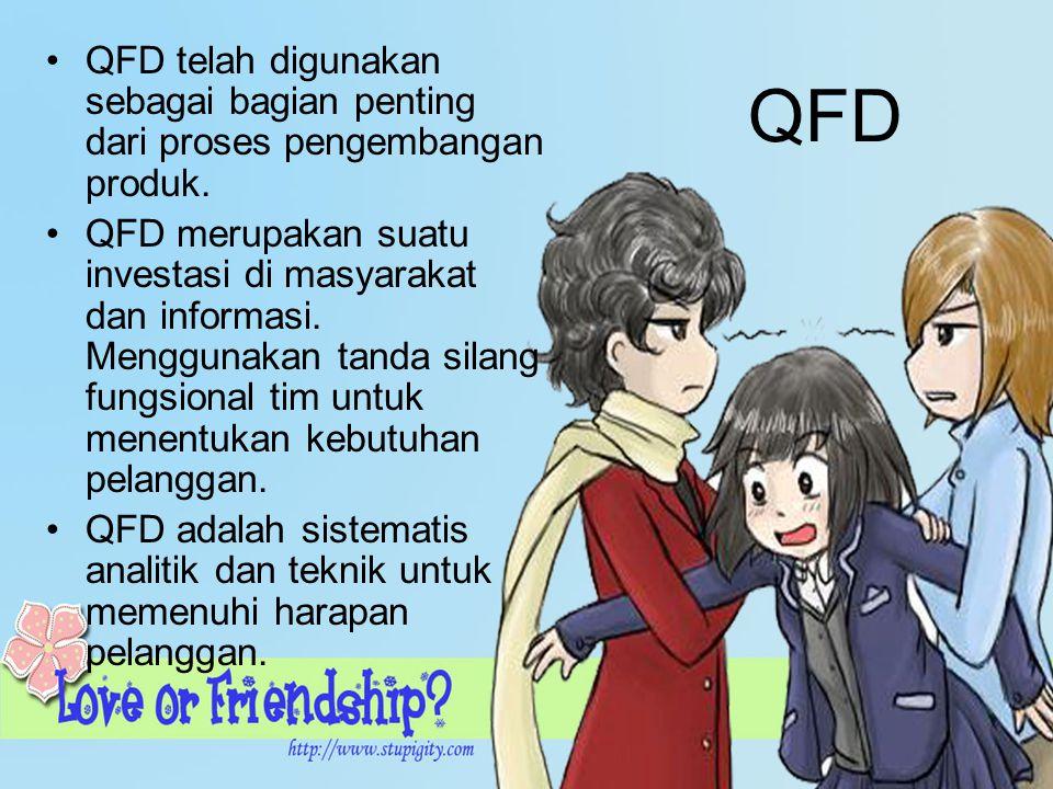 QFD QFD telah digunakan sebagai bagian penting dari proses pengembangan produk. QFD merupakan suatu investasi di masyarakat dan informasi. Menggunakan