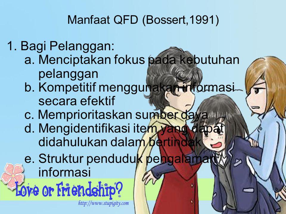 Manfaat QFD (Bossert,1991) 1. Bagi Pelanggan: a. Menciptakan fokus pada kebutuhan pelanggan b.