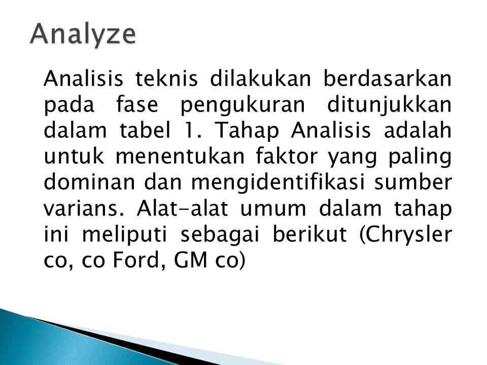 Analisis teknis dilakukan berdasarkan pada fase pengukuran ditunjukkan dalam tabel 1. Tahap Analisis adalah untuk menentukan faktor yang paling domina