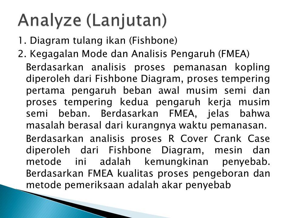 1. Diagram tulang ikan (Fishbone) 2. Kegagalan Mode dan Analisis Pengaruh (FMEA) Berdasarkan analisis proses pemanasan kopling diperoleh dari Fishbone