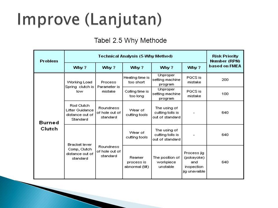 Tabel 2.5 Why Methode