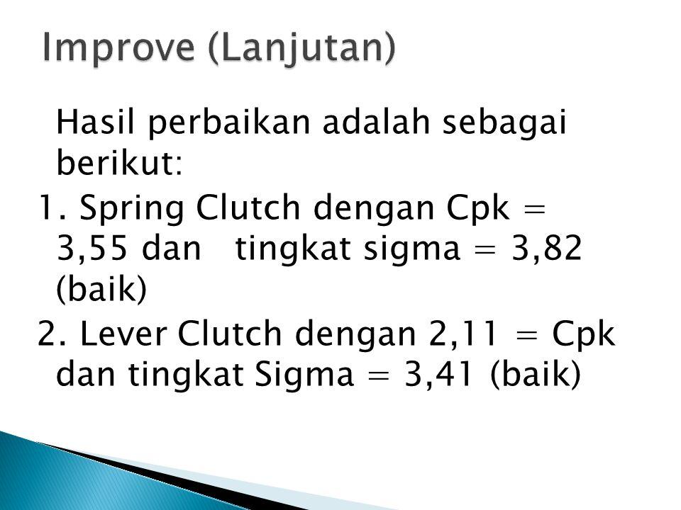 Hasil perbaikan adalah sebagai berikut: 1. Spring Clutch dengan Cpk = 3,55 dan tingkat sigma = 3,82 (baik) 2. Lever Clutch dengan 2,11 = Cpk dan tingk