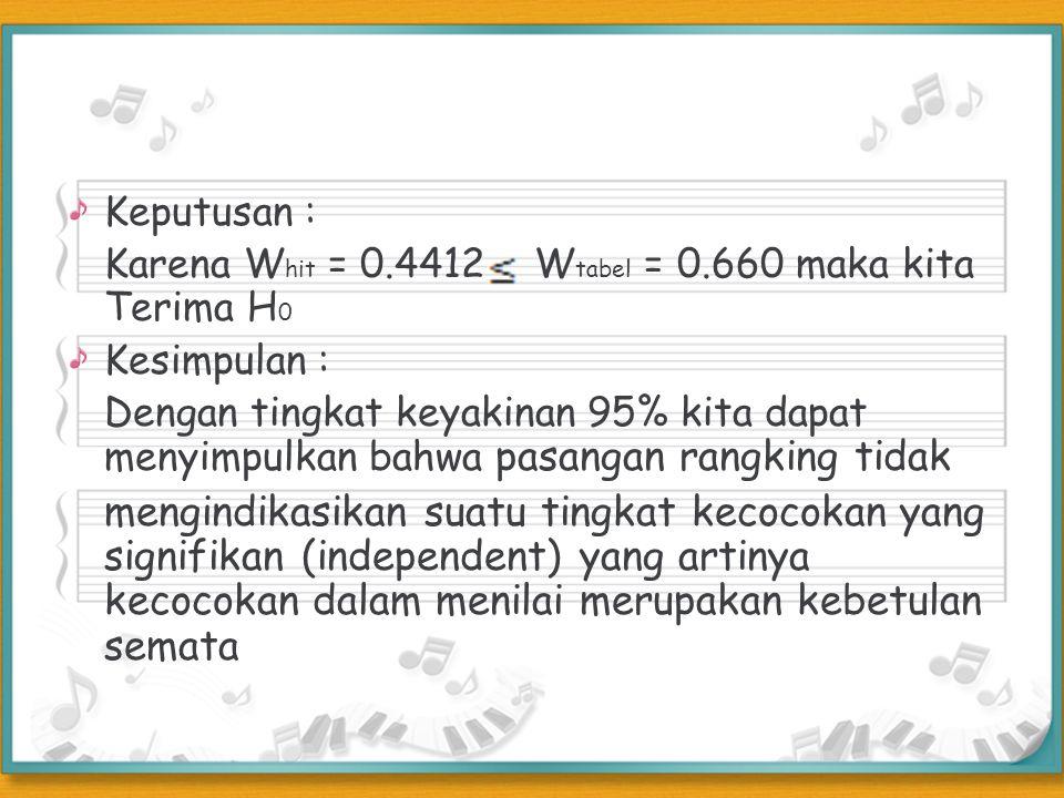 Keputusan : Karena W hit = 0.4412 W tabel = 0.660 maka kita Terima H 0 Kesimpulan : Dengan tingkat keyakinan 95% kita dapat menyimpulkan bahwa pasanga