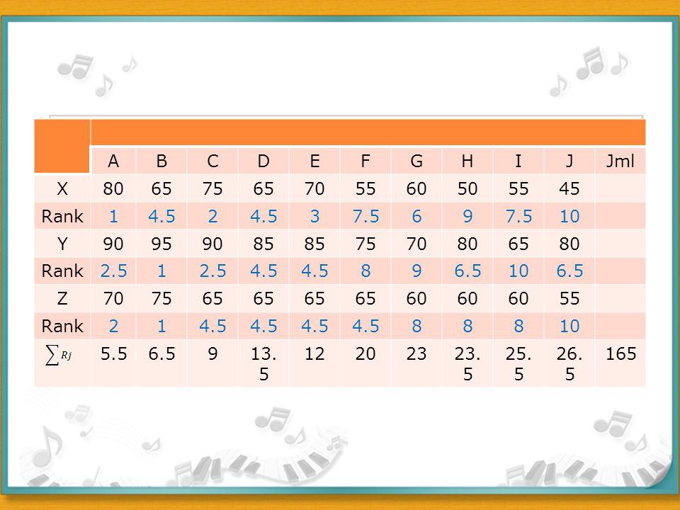ABCDEFGHIJJml X80657565705560505545 Rank14.52 37.569 10 Y90959085 7570806580 Rank2.51 4.5 896.5106.5 Z707565 60 55 Rank214.5 88810 5.56.5913. 5 122023