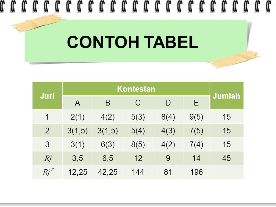 Juri Kontestan Jumlah ABCDE 12(1)4(2)5(3)8(4)9(5)15 23(1,5) 5(4)4(3)7(5)15 33(1)6(3)8(5)4(2)7(4)15 Rj 3,56,51291445 Rj² 12,2542,2514481196 CONTOH TABE